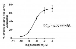 Concentration-effect curve of isoprenaline